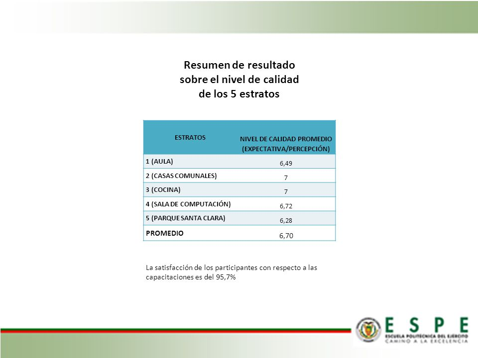 Resumen de resultado sobre el nivel de calidad de los 5 estratos ESTRATOS NIVEL DE CALIDAD PROMEDIO (EXPECTATIVA/PERCEPCIÓN) 1 (AULA) 6,49 2 (CASAS COMUNALES) 7 3 (COCINA) 7 4 (SALA DE COMPUTACIÓN) 6,72 5 (PARQUE SANTA CLARA) 6,28 PROMEDIO 6,70 La satisfacción de los participantes con respecto a las capacitaciones es del 95,7%
