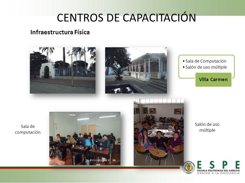 Infraestructura Física CENTROS DE CAPACITACIÓN Sala de Computación Salón de uso múltiple Villa Carmen Sala de computación Salón de uso múltiple