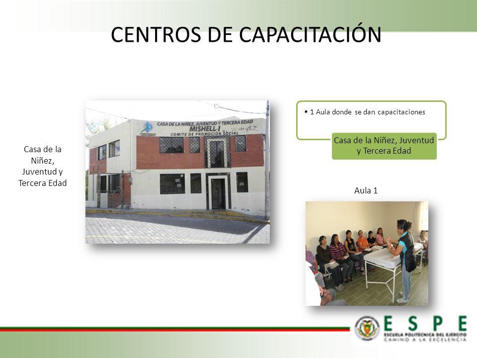 1 Aula donde se dan capacitaciones Casa de la Niñez, Juventud y Tercera Edad Aula 1 CENTROS DE CAPACITACIÓN