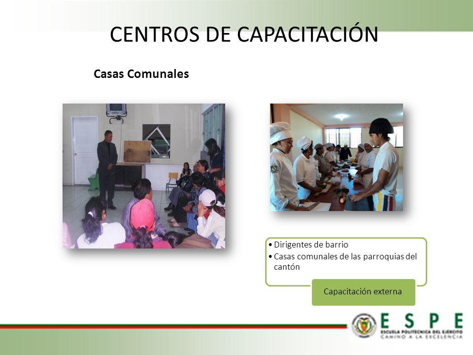 Casas Comunales Dirigentes de barrio Casas comunales de las parroquias del cantón Capacitación externa CENTROS DE CAPACITACIÓN