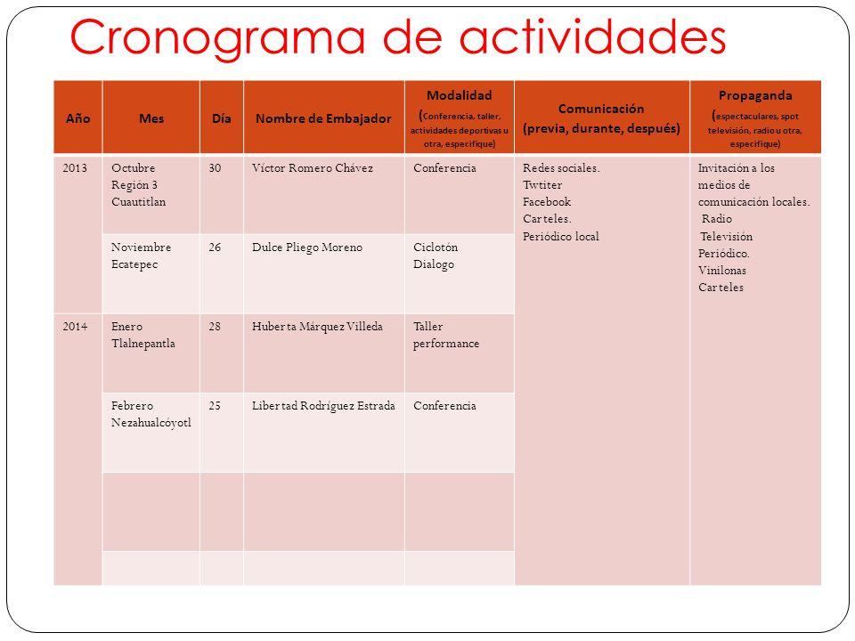 Cronograma de actividades AñoMesDíaNombre de Embajador Modalidad ( Conferencia, taller, actividades deportivas u otra, especifique) Comunicación (prev