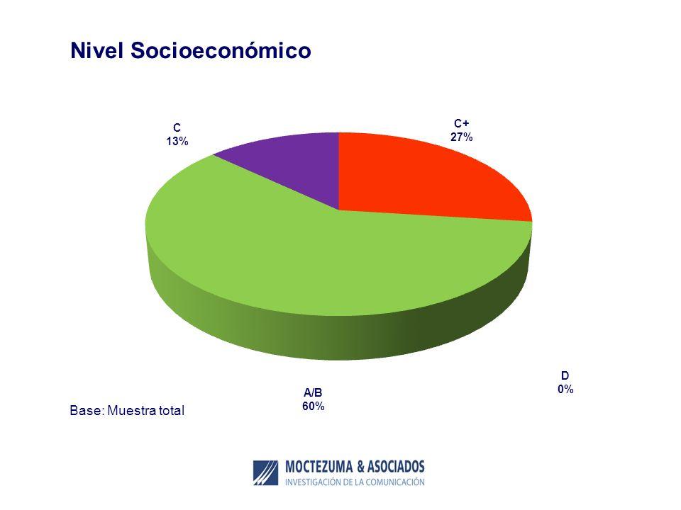 Nivel Socioeconómico Base: Muestra total A/B 60% C+ 27% C 13% D 0%