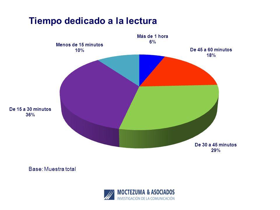Tiempo dedicado a la lectura Base: Muestra total Más de 1 hora 6% De 45 a 60 minutos 18% De 15 a 30 minutos 36% De 30 a 45 minutos 29%