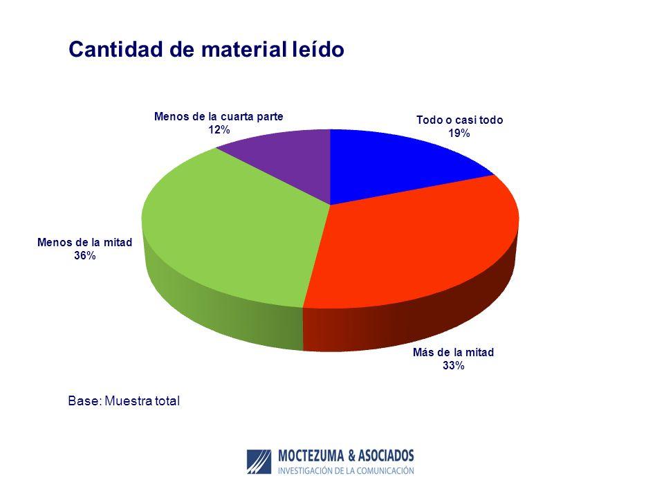 Cantidad de material leído Base: Muestra total Todo o casi todo 19% Más de la mitad 33% Menos de la mitad 36% Menos de la cuarta parte 12%