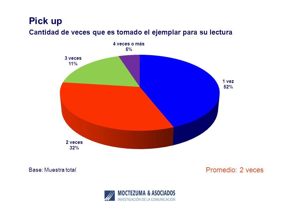 Pick up Cantidad de veces que es tomado el ejemplar para su lectura Base: Muestra total Promedio: 2 veces 1 vez 52% 2 veces 32% 4 veces o más 5% 3 vec