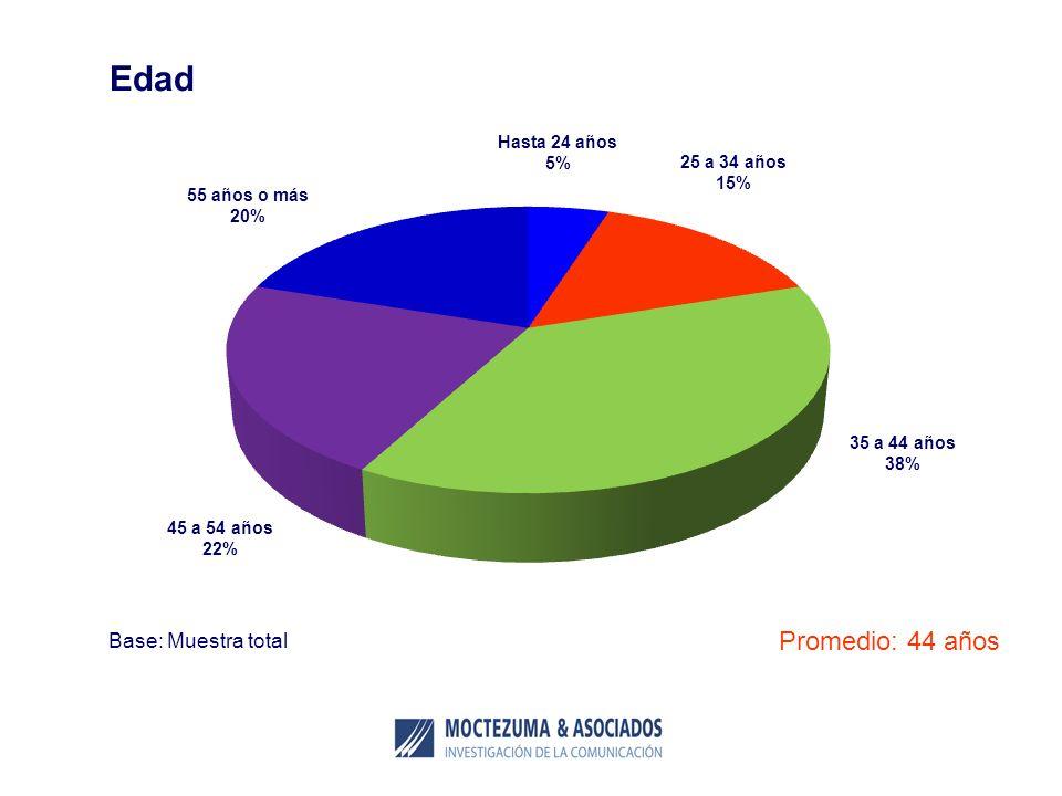 Promedio: 44 años Base: Muestra total Edad 25 a 34 años 15% Hasta 24 años 5% 35 a 44 años 38% 45 a 54 años 22% 55 años o más 20%