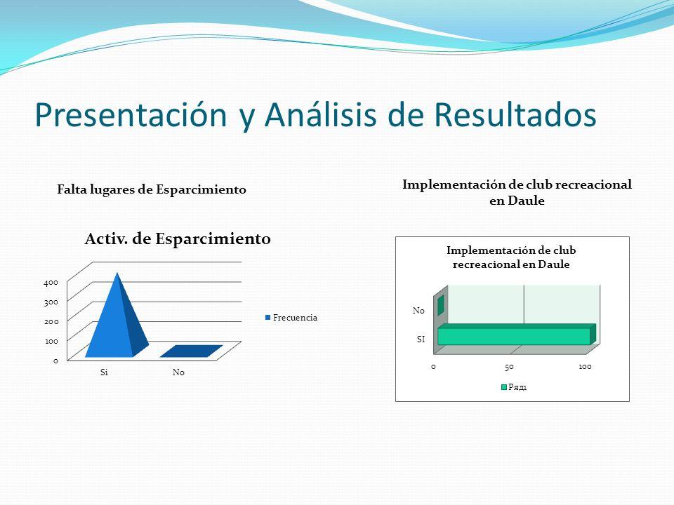 Presentación y Análisis de Resultados Implementación de club recreacional en Daule Falta lugares de Esparcimiento