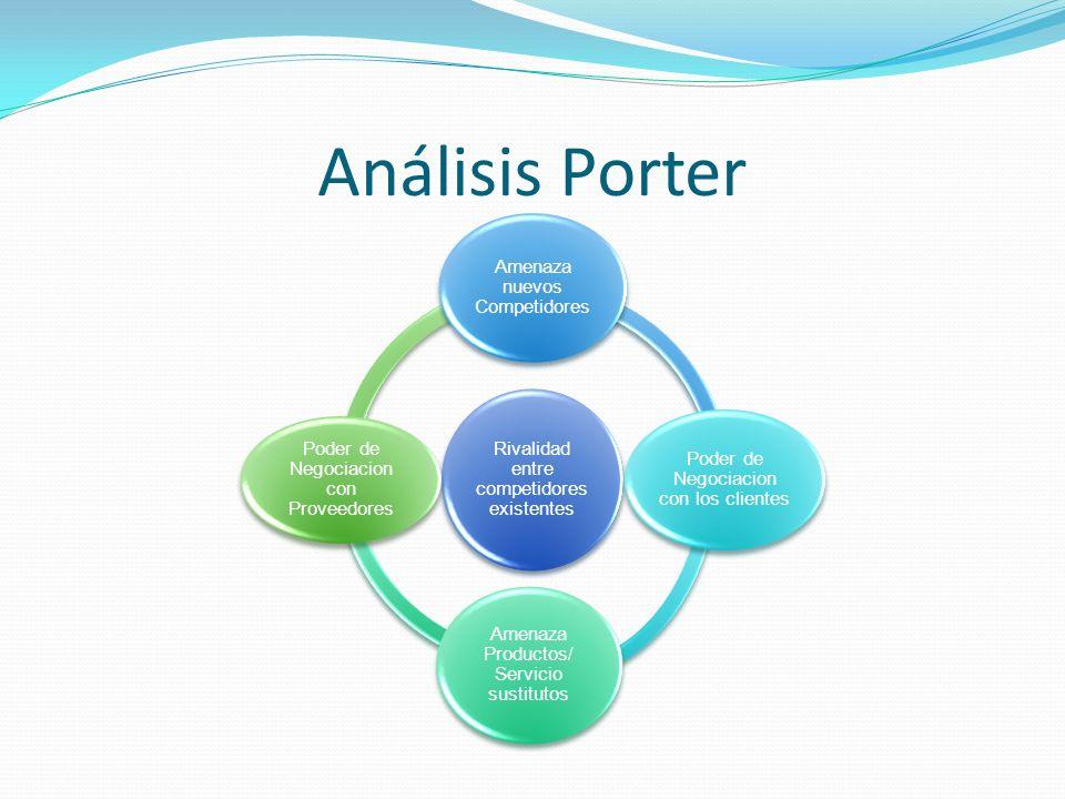 Análisis Porter Rivalidad entre competidores existentes Amenaza nuevos Competidores Poder de Negociacion con los clientes Amenaza Productos/ Servicio