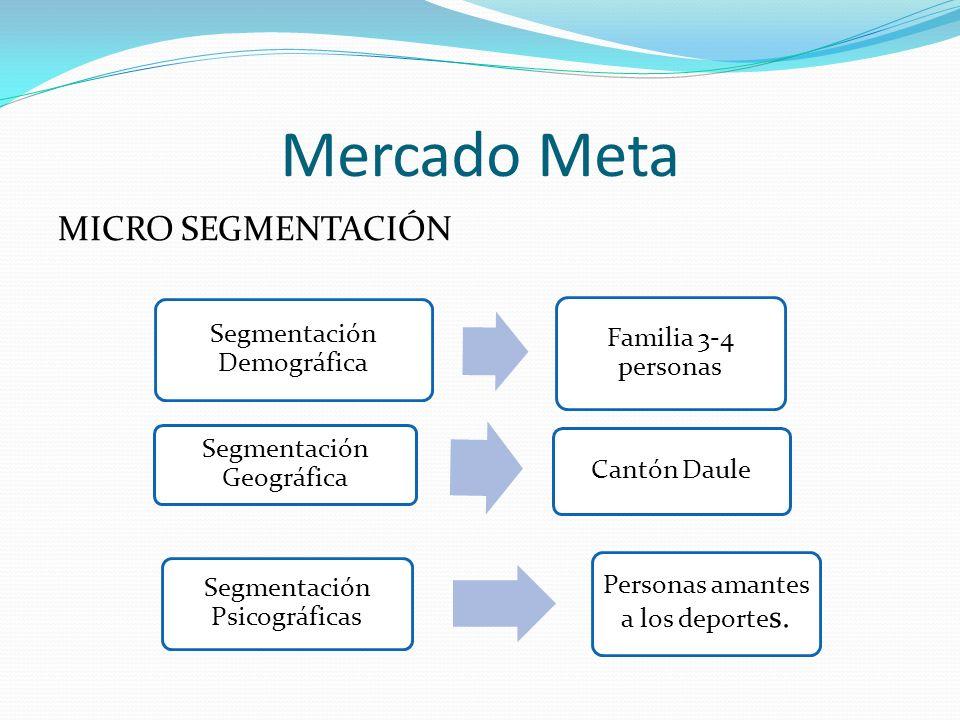 Mercado Meta MICRO SEGMENTACIÓN Segmentación Demográfica Familia 3-4 personas Segmentación Geográfica Cantón Daule Segmentación Psicográficas Personas