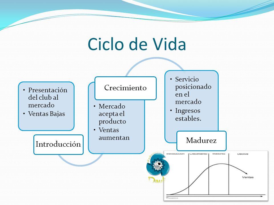 Ciclo de Vida Presentación del club al mercado Ventas Bajas Introducción Mercado acepta el producto Ventas aumentan Crecimiento Servicio posicionado e