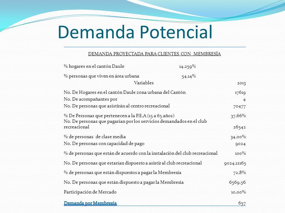 Demanda Potencial DEMANDA PROYECTADA PARA CLIENTES CON MEMBRESÍA % hogares en el cantón Daule14,259% % personas que viven en área urbana54,14% Variabl