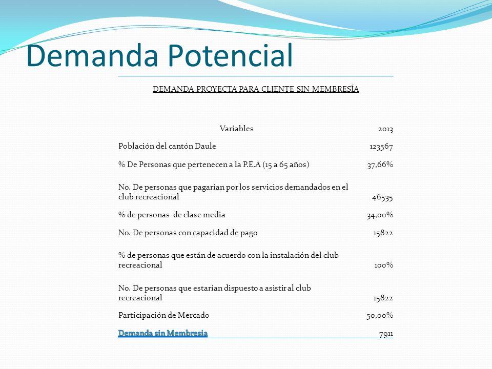 Demanda Potencial DEMANDA PROYECTA PARA CLIENTE SIN MEMBRESÍA Variables2013 Población del cantón Daule123567 % De Personas que pertenecen a la P.E.A (