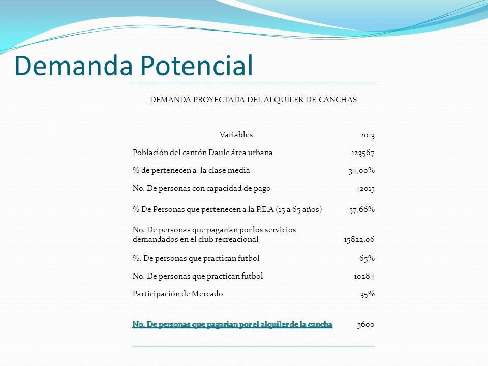 Demanda Potencial DEMANDA PROYECTADA DEL ALQUILER DE CANCHAS Variables2013 Población del cantón Daule área urbana123567 % de pertenecen a la clase med