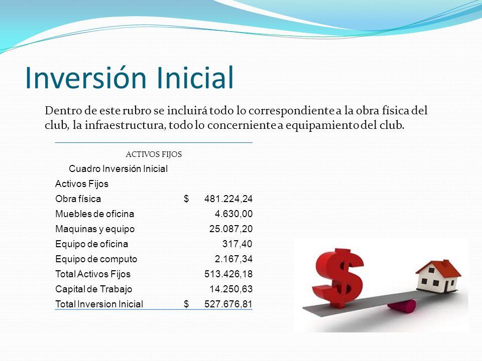 Inversión Inicial ACTIVOS FIJOS Cuadro Inversión Inicial Activos Fijos Obra física $ 481.224,24 Muebles de oficina 4.630,00 Maquinas y equipo 25.087,2