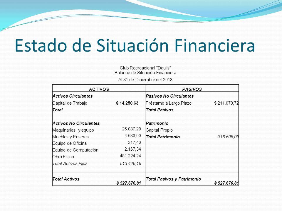 Estado de Situación Financiera Club Recreacional