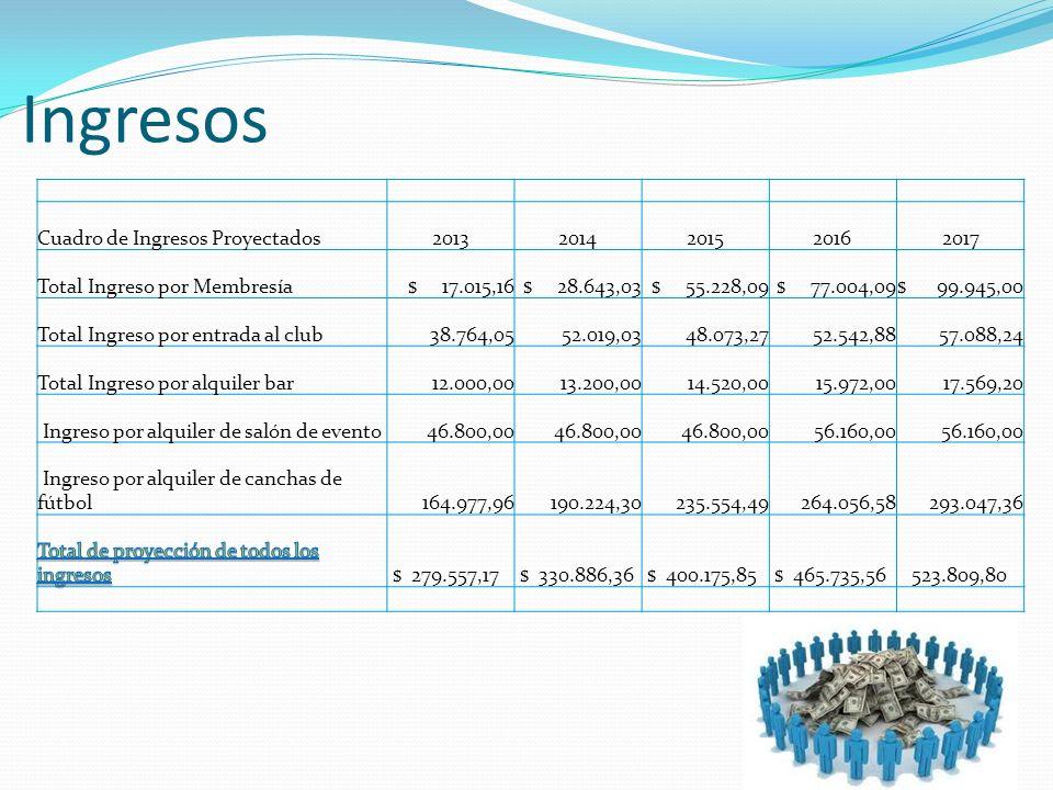 Ingresos Cuadro de Ingresos Proyectados20132014201520162017 Total Ingreso por Membresía$ 17.015,16$ 28.643,03$ 55.228,09$ 77.004,09$ 99.945,00 Total I