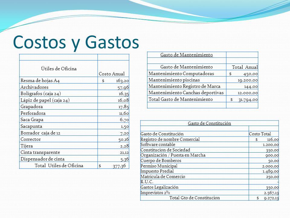 Costos y Gastos Útiles de Oficina Costo Anual Resma de hojas A4$ 163,20 Archivadores 57,96 Bolígrafos (caja 24) 16,35 Lápiz de papel (caja 24) 16,08 G