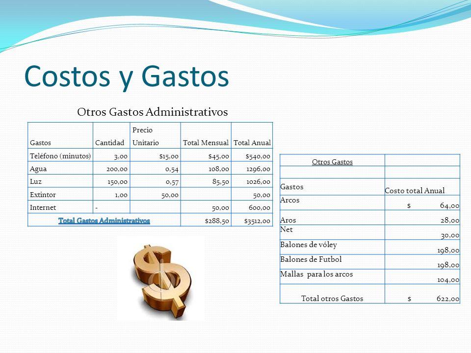 Costos y Gastos GastosCantidad Precio UnitarioTotal MensualTotal Anual Teléfono (minutos)3,00$15,00$45,00$540,00 Agua200,000,54108,001296,00 Luz150,00