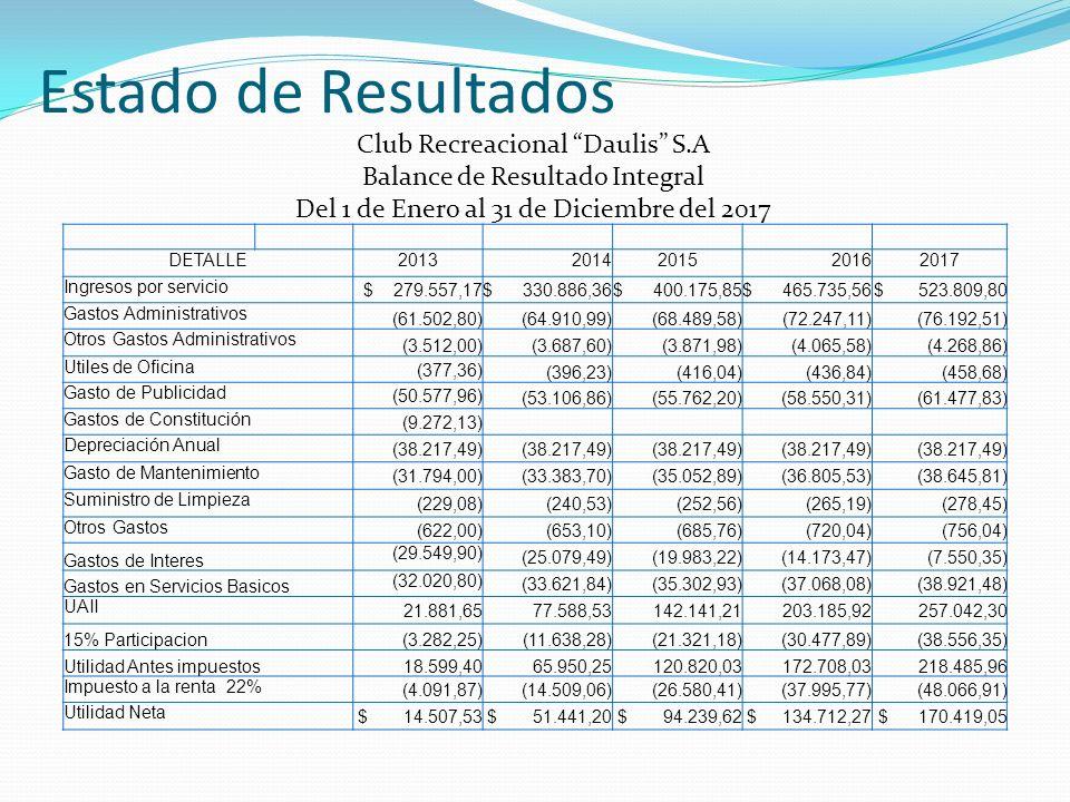 Estado de Resultados Club Recreacional Daulis S.A Balance de Resultado Integral Del 1 de Enero al 31 de Diciembre del 2017 DETALLE20132014201520162017