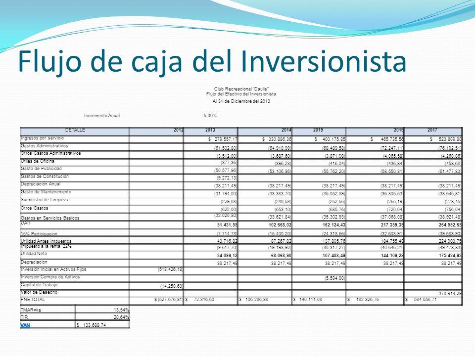 Flujo de caja del Inversionista Club Recreacional