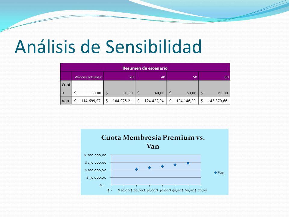 Análisis de Sensibilidad Resumen de escenario Valores actuales:20405060 Cuot a $ 30,00 $ 20,00 $ 40,00 $ 50,00 $ 60,00 Van $ 114.699,07 $ 104.975,21 $