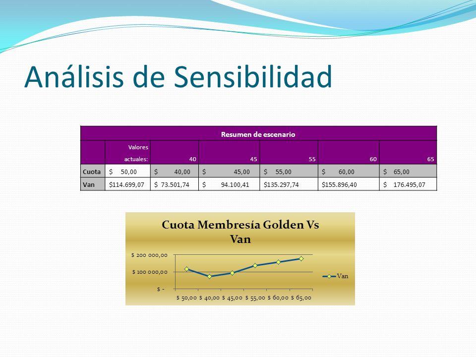 Análisis de Sensibilidad Resumen de escenario Valores actuales:4045556065 Cuota $ 50,00 $ 40,00 $ 45,00 $ 55,00 $ 60,00 $ 65,00 Van $114.699,07 $ 73.5