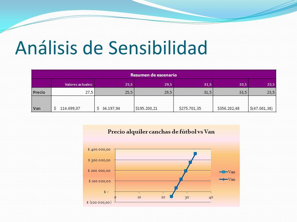 Análisis de Sensibilidad Resumen de escenario Valores actuales:25,529,531,533,523,5 Precio27,525,529,531,533,523,5 Van $ 114.699,07 $ 34.197,94 $195.2