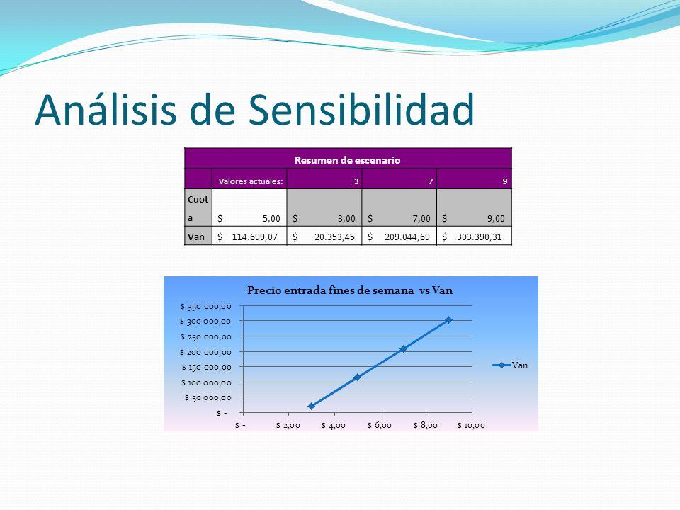 Análisis de Sensibilidad Resumen de escenario Valores actuales:379 Cuot a $ 5,00 $ 3,00 $ 7,00 $ 9,00 Van $ 114.699,07 $ 20.353,45 $ 209.044,69 $ 303.