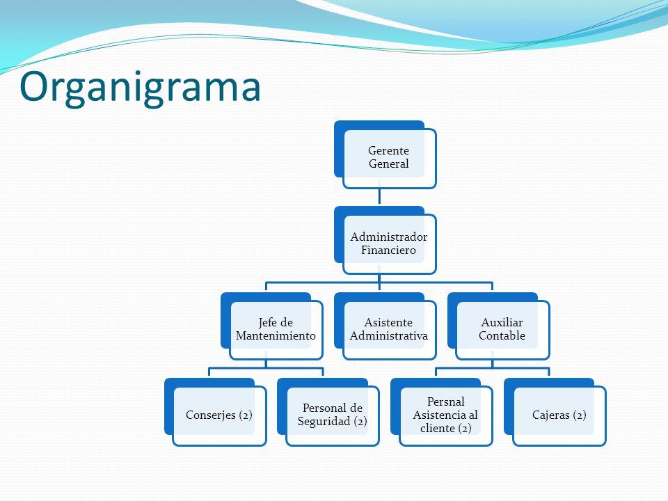 Organigrama Gerente General Administrador Financiero Jefe de Mantenimiento Conserjes (2) Personal de Seguridad (2) Asistente Administrativa Auxiliar C