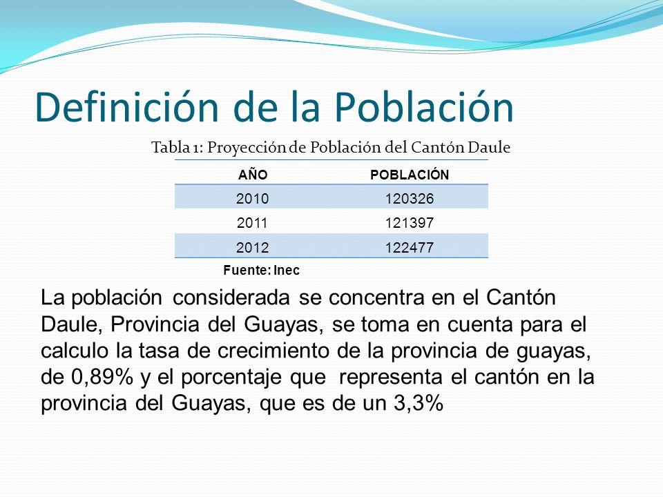 Definición de la Población AÑOPOBLACIÓN 2010120326 2011121397 2012122477 La población considerada se concentra en el Cantón Daule, Provincia del Guaya
