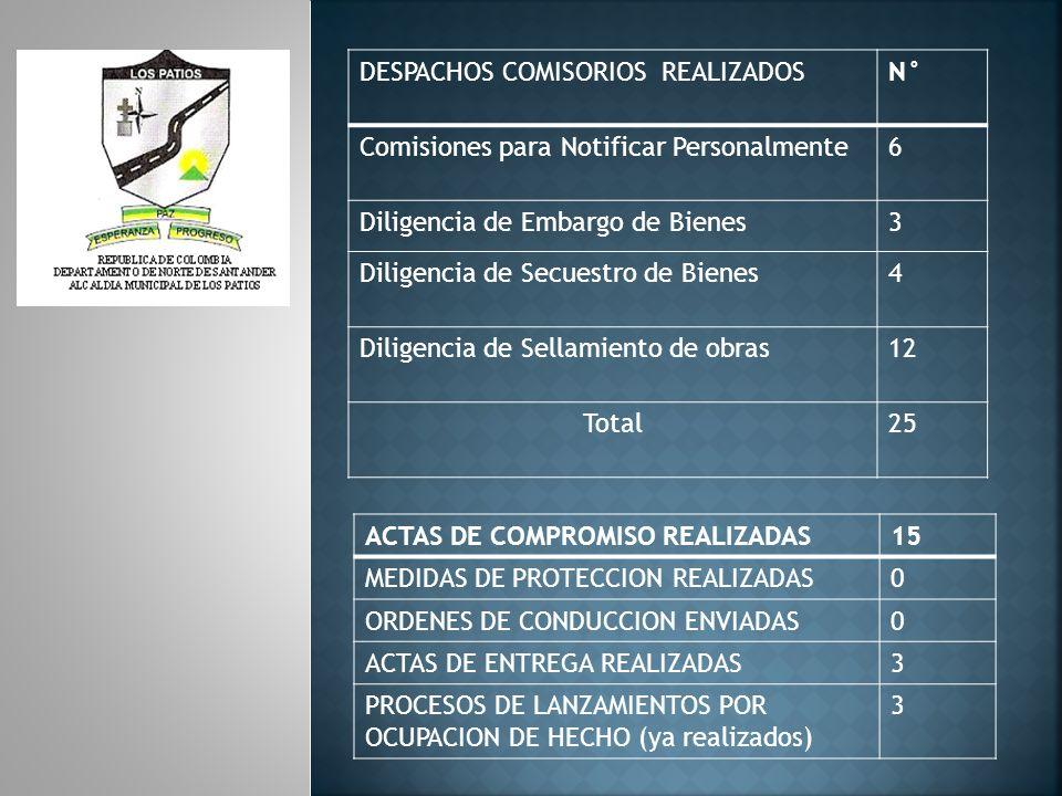 PERTURBACION A LA SERVIDUMBRE1 NINGUN PROCESO DE PERTURBACION A LA POSESION 0 INSPECCIONES OCULARES, VISITAS Y ACOMPAÑAMIENTOS (CORPONOR y POLICIA NACIONAL) 25