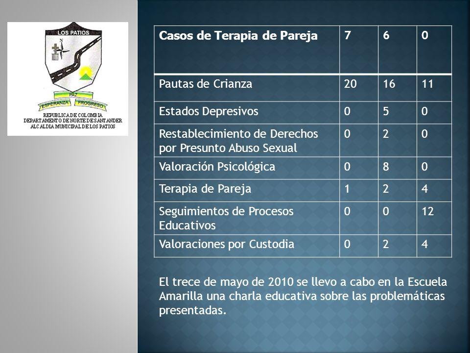 DEPARTAMENTO DE PSICOLOGIA DRA.