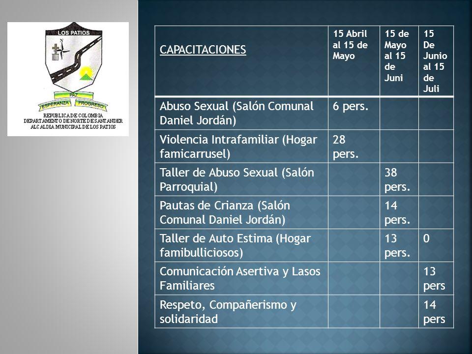CAPACITACIONES 15 Abril al 15 de Mayo 15 de Mayo al 15 de Juni 15 De Junio al 15 de Juli Abuso Sexual (Salón Comunal Daniel Jordán) 6 pers.