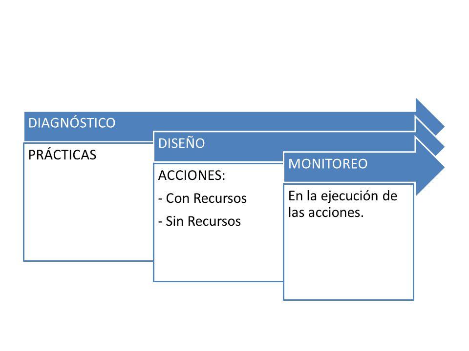 DIAGNÓSTICO PRÁCTICAS DISEÑO ACCIONES: - Con Recursos - Sin Recursos MONITOREO En la ejecución de las acciones.