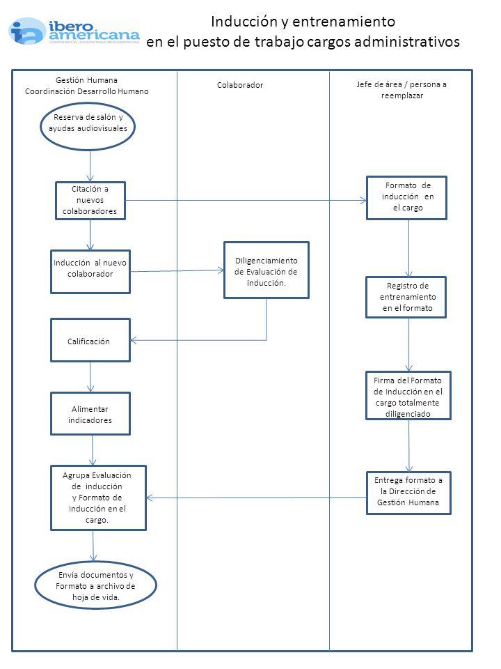 Gestión Humana Coordinación Desarrollo Humano Inducción y entrenamiento en el puesto de trabajo cargos administrativos Citación a nuevos colaboradores