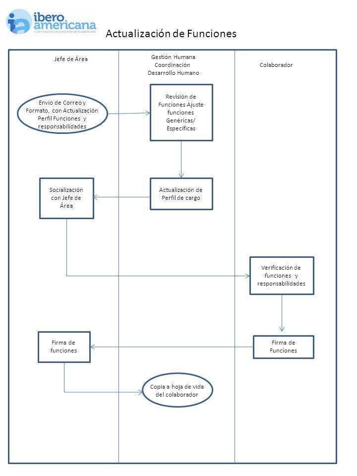 Gestión Humana Coordinación Desarrollo Humano Jefe de Área Revisión de Funciones Ajuste funciones Genéricas/ Especificas Colaborador Socialización con