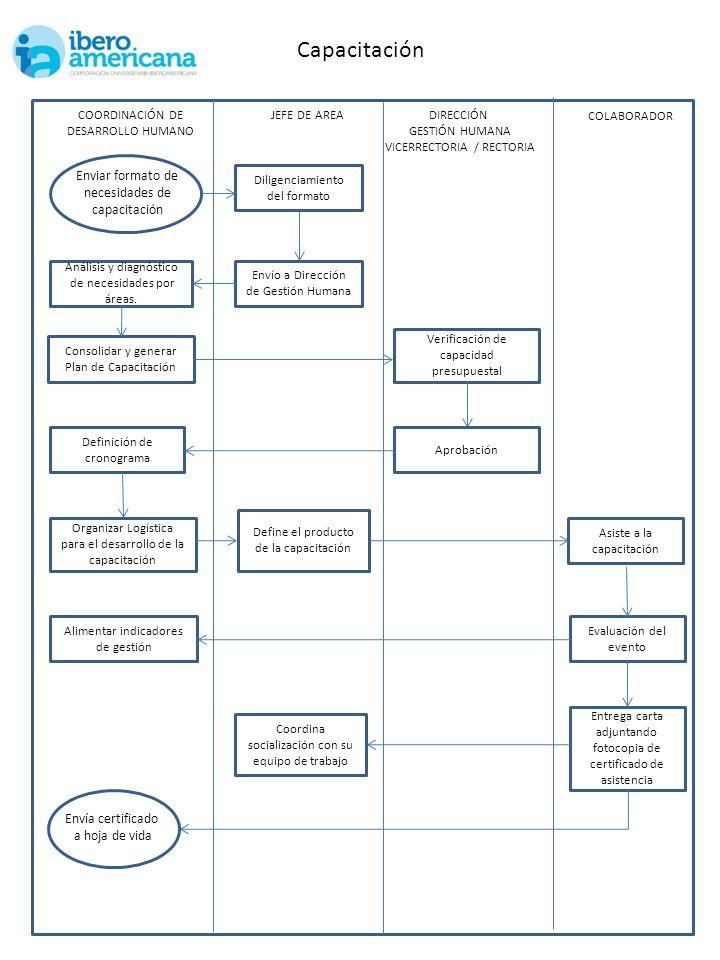 Capacitación COORDINACIÓN DE DESARROLLO HUMANO Consolidar y generar Plan de Capacitación DIRECCIÓN GESTIÓN HUMANA VICERRECTORIA / RECTORIA Organizar L