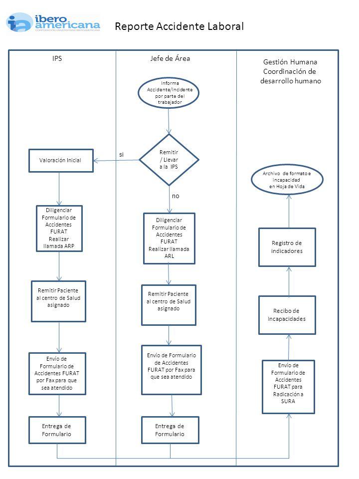 IPSJefe de Área Diligenciar Formulario de Accidentes FURAT Realizar llamada ARP Envío de Formulario de Accidentes FURAT por Fax para que sea atendido