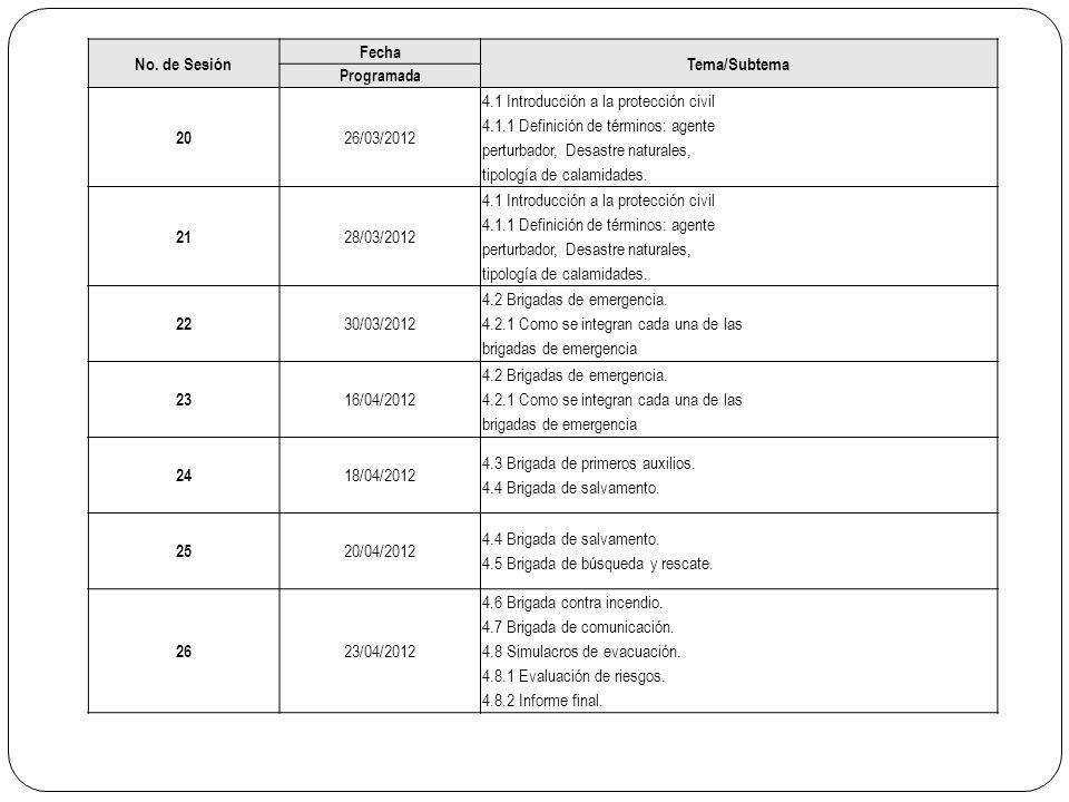 No. de Sesión Fecha Tema/Subtema Programada 20 26/03/2012 4.1 Introducción a la protección civil 4.1.1 Definición de términos: agente perturbador, Des