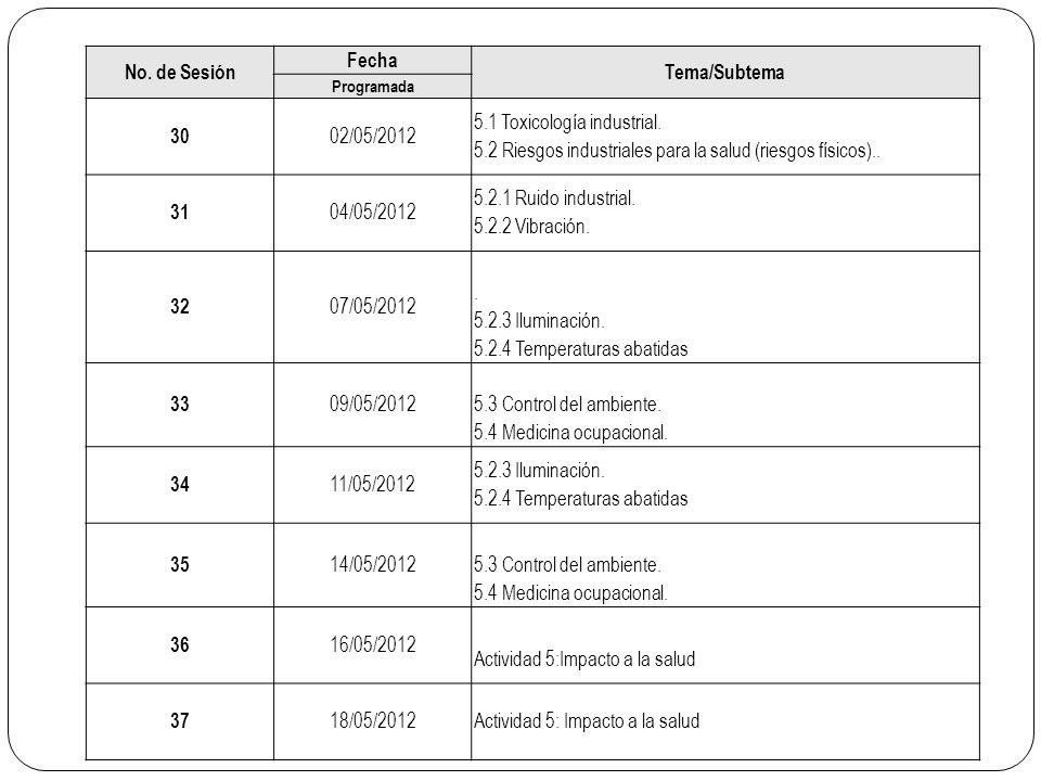 No. de Sesión Fecha Tema/Subtema Programada 30 02/05/2012 5.1 Toxicología industrial. 5.2 Riesgos industriales para la salud (riesgos físicos).. 31 04
