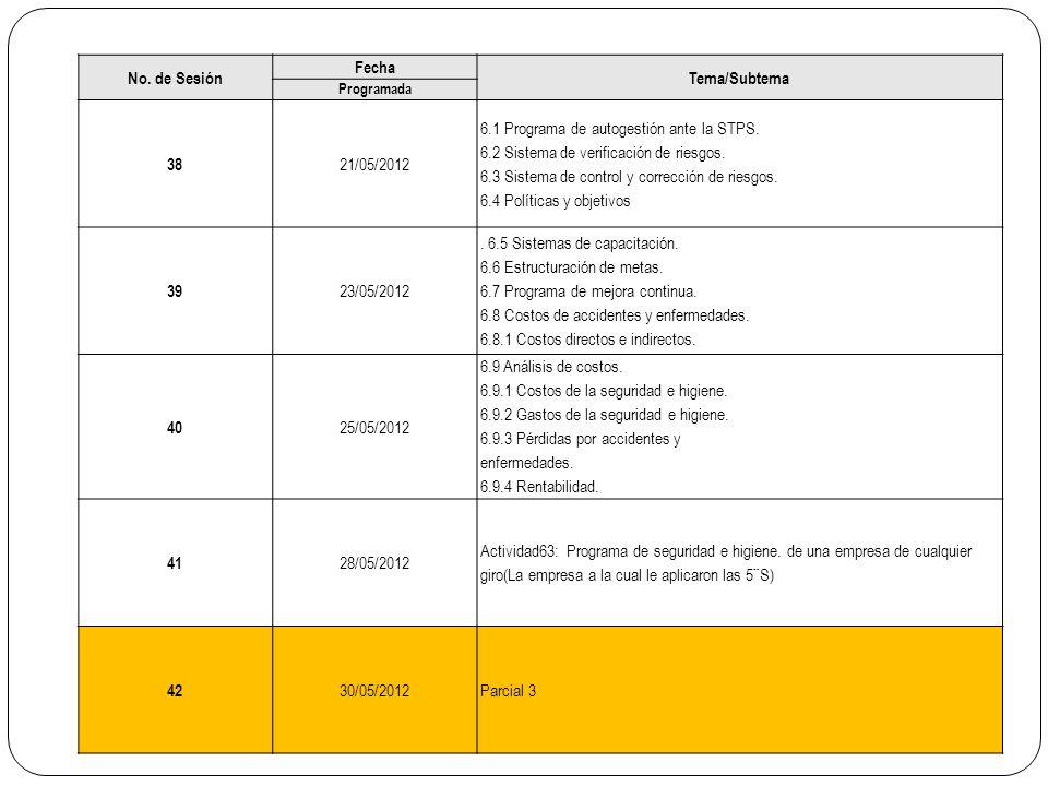 No. de Sesión Fecha Tema/Subtema Programada 38 21/05/2012 6.1 Programa de autogestión ante la STPS. 6.2 Sistema de verificación de riesgos. 6.3 Sistem