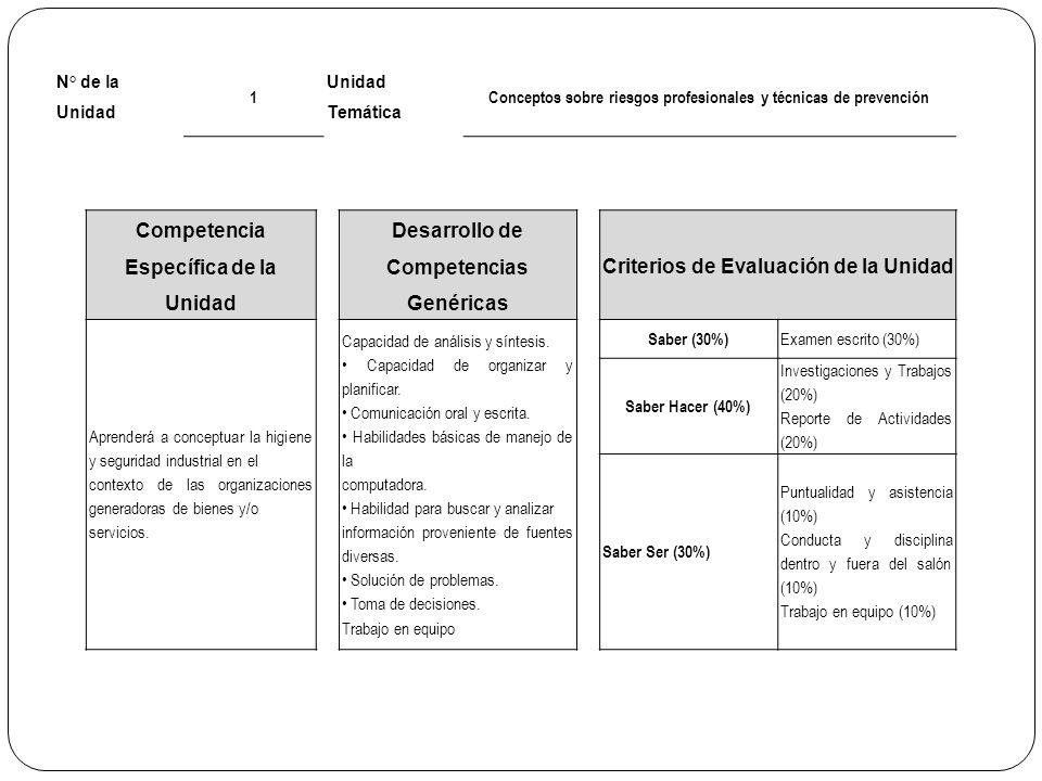 N° de la Unidad 1 Unidad Temática Conceptos sobre riesgos profesionales y técnicas de prevención Competencia Específica de la Unidad Desarrollo de Com