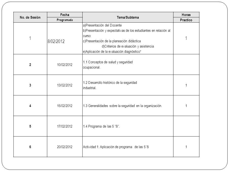 No. de Sesión Fecha Tema/Subtema Horas Programada Practico 1 8/02/2012 a)Presentación del Docente b)Presentación y expectativas de los estudiantes en