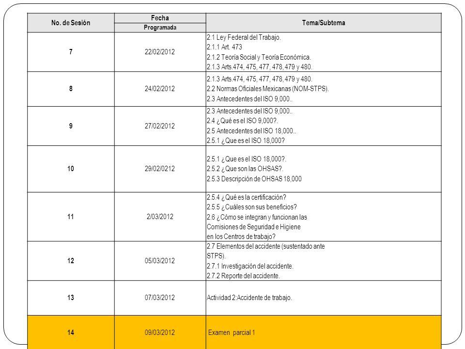 No. de Sesión Fecha Tema/Subtema Programada 7 22/02/2012 2.1 Ley Federal del Trabajo. 2.1.1 Art. 473 2.1.2 Teoría Social y Teoría Económica. 2.1.3 Art