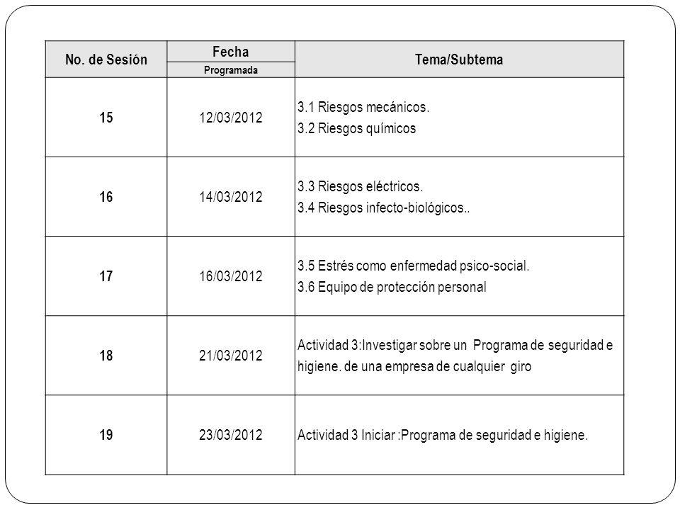 No. de Sesión Fecha Tema/Subtema Programada 15 12/03/2012 3.1 Riesgos mecánicos. 3.2 Riesgos químicos 16 14/03/2012 3.3 Riesgos eléctricos. 3.4 Riesgo