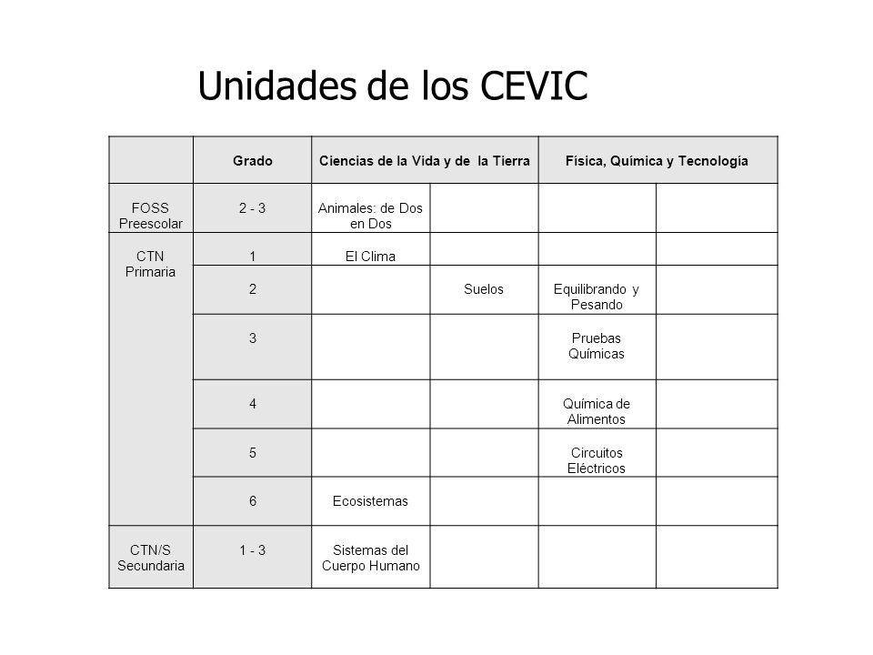 Unidades de los CEVIC GradoCiencias de la Vida y de la TierraFísica, Química y Tecnología FOSS Preescolar 2 - 3Animales: de Dos en Dos CTN Primaria 1E