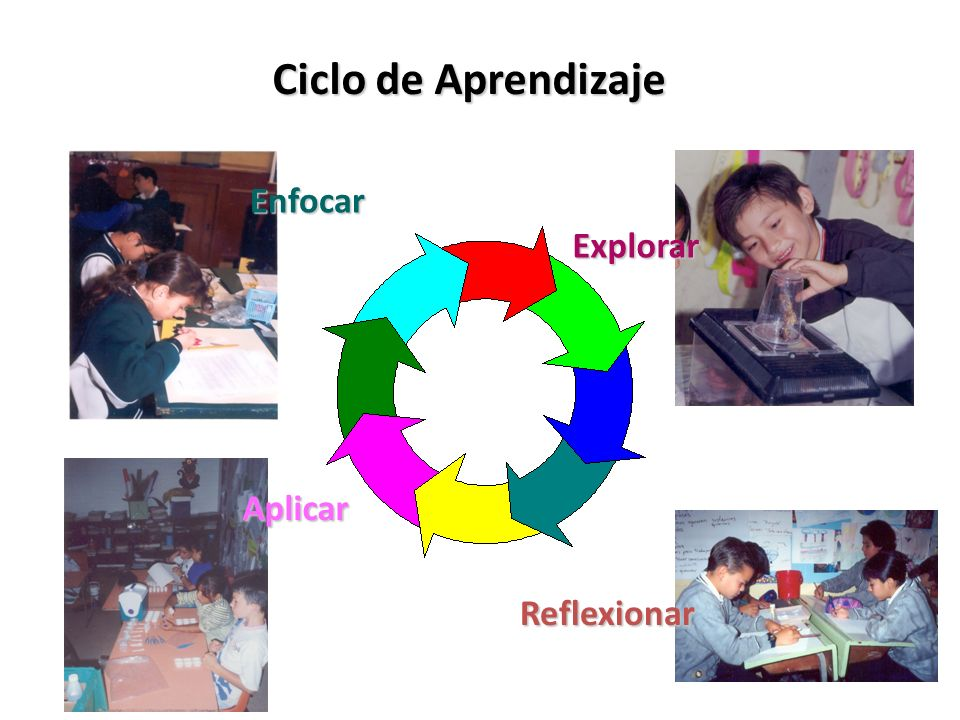 Ciclo de Aprendizaje Enfocar Explorar Aplicar Reflexionar