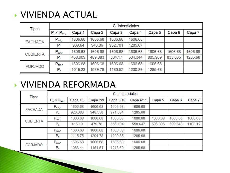 VIVIENDA ACTUAL VIVIENDA REFORMADA