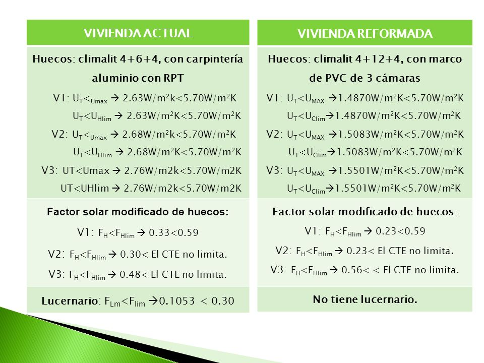 VIVIENDA ACTUAL Huecos: climalit 4+6+4, con carpintería aluminio con RPT V1 : U T < Umax 2.63W/m 2 k<5.70W/m 2 K U T <U Hlim 2.63W/m 2 K<5.70W/m 2 K V