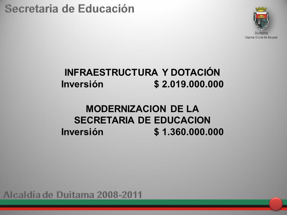 INFRAESTRUCTURA Y DOTACIÓN Inversión $ 2.019.000.000 MODERNIZACION DE LA SECRETARIA DE EDUCACION Inversión $ 1.360.000.000 Duitama Capital Cívica de Boyacá